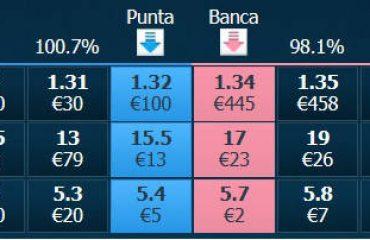 punta e banca: trading sportivo